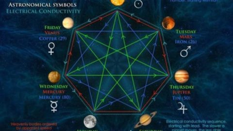 An Alchemical Understanding Of The Relationship Between Space And Time
