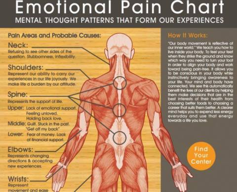 The Effects Of Negative & Positive Emotions On Our Health