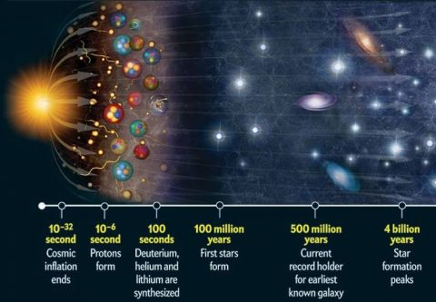 If The Big Bang Started The Universe, What, or Who, Started the Big Bang? What About The Multi-Verse?